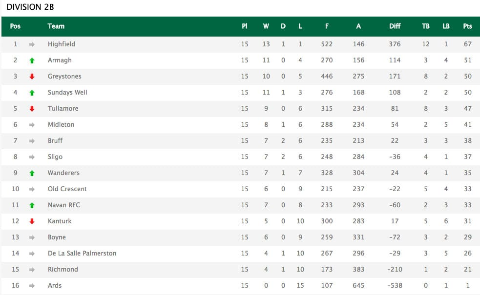 Rugby Standings