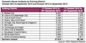 Domestic Abuse Incidents by Policing District